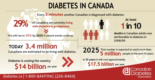 canada-diabetes-infographic